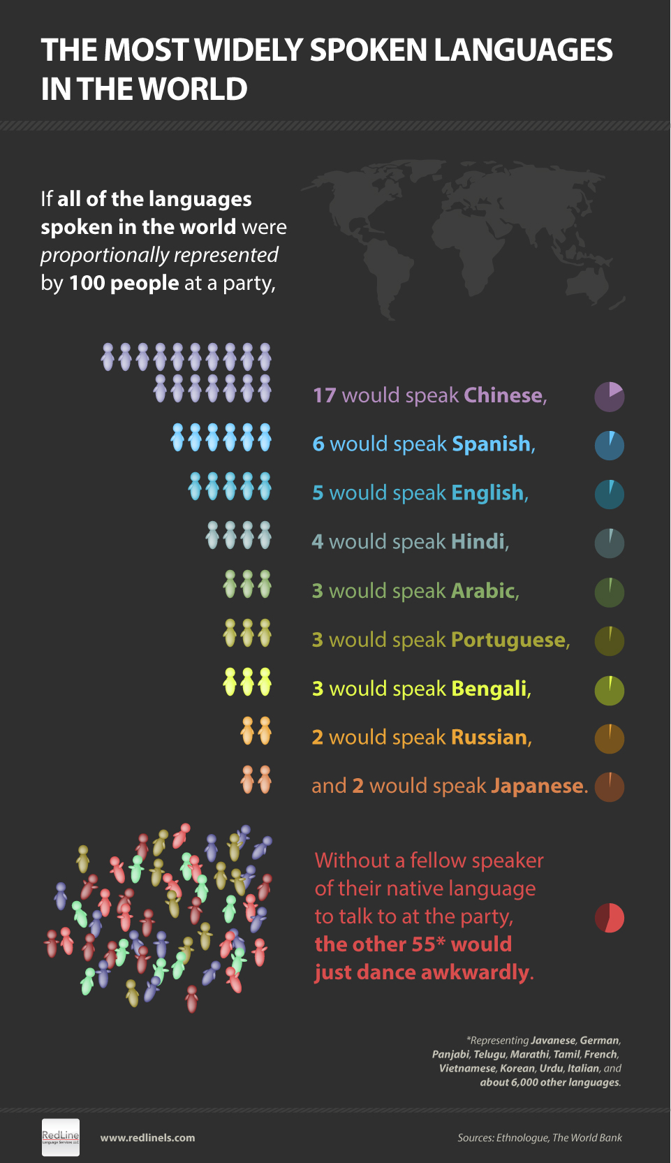 most widely spoken languages
